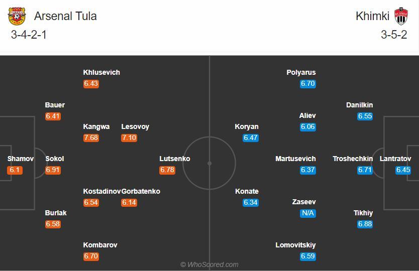 Đội hình dự kiến Arsenal Tula vs Khimki